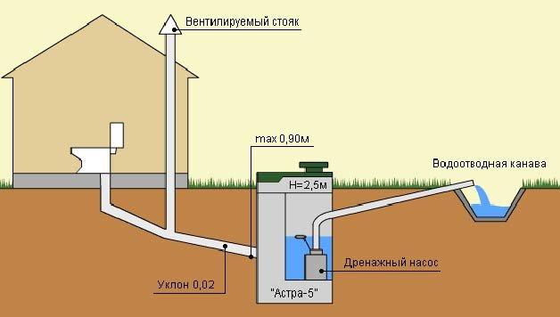 История канализации и ее современность