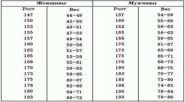 Как рассчитать свой идеальный вес: без этой таблицы не обойтись всем, кто на диете