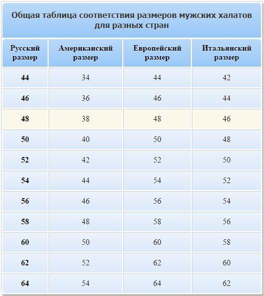 Общая таблица соответствия размеров мужских халатов для разных стран